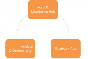 Schema: Facebook Staus Updates & Analyse