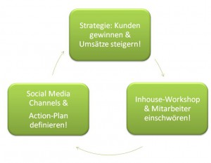 Schema: Facebook-Strategie