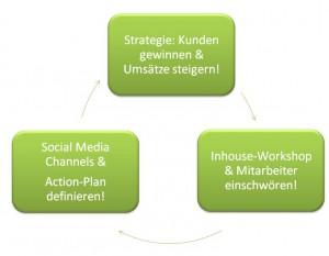Schema: Facebook-Strategie