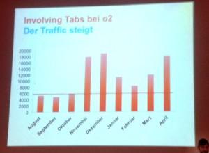 Bild: Statistik der Visits auf Tab Apps der O2 Fanpage